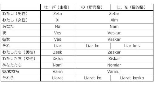 代名詞活用表